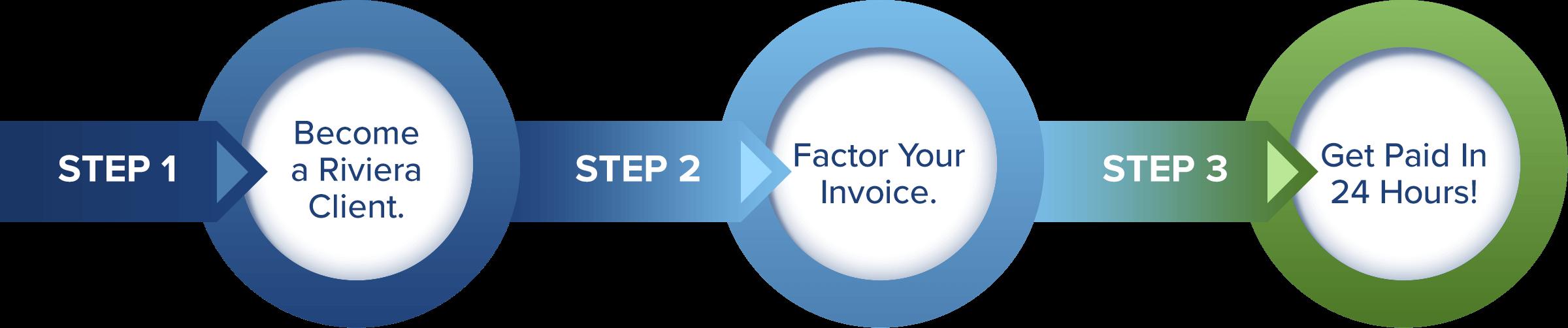 riviera-invoice-factoring-process-2